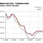 Steamboat Condo Prices Up 2.8%