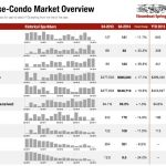 4th Quarter Steamboat area Condo and Townhouse Report