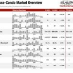 December 2015 Condos Sold in Steamboat